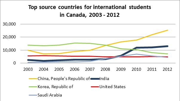 Table B: Top source countries of international students in Canada Source:  Citizenship and Immigration Canada, Facts and figures 2012. This table was compiled from using data on Total entries by foreign students by source country.